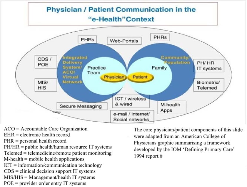 Physician-patient communication in the \u0027e-health\u0027 context (see