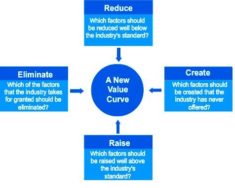 The four actions framework of Blue Ocean strategy (Kim and