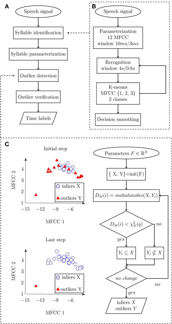Flowchart diagram depicting an automatic algorithm for syllable