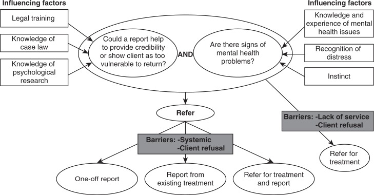 Mapping of the decision to refer a client for a medico-legal