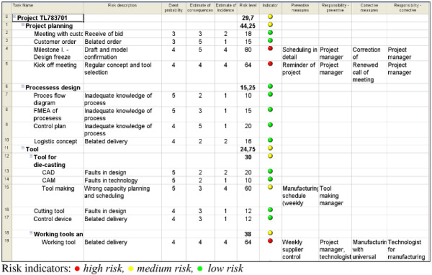 Risk Analysis Table Of Project Tl783701 Activities In Ms