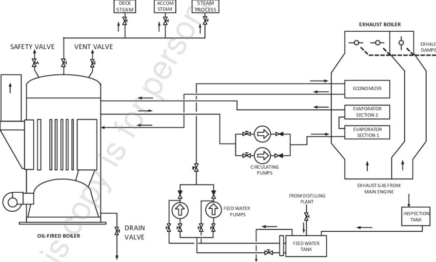 oil fired boiler diagram further boiler heating system diagram