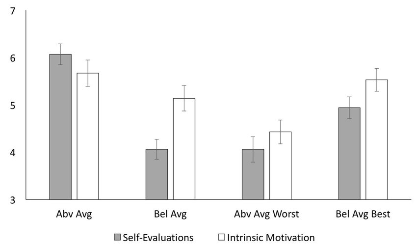 Figure 4 Self-evaluations and intrinsic motivation as a function of - self evaluations