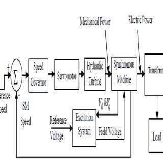 block diagram hydro power plant