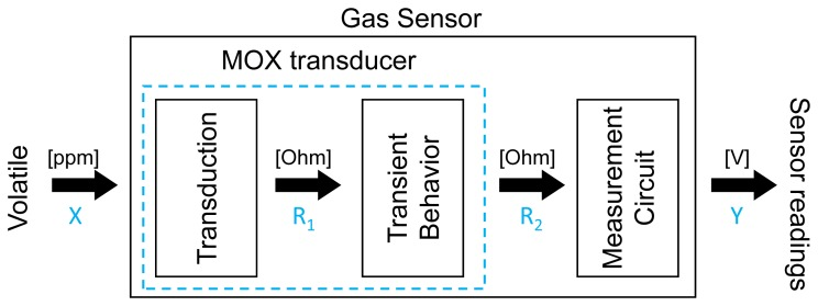 Block diagram of a smelling process with an MOX gas sensor The - process block diagram