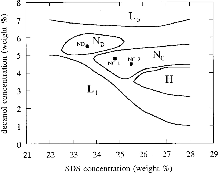 sds water phase diagram