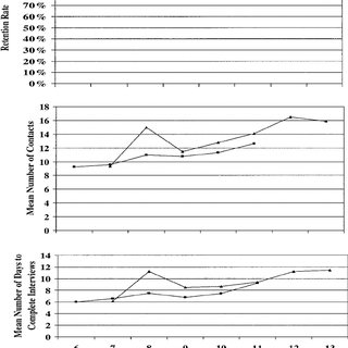 (PDF) Innovative Retention Methods in Longitudinal Research: A Case Study of the Developmental ...