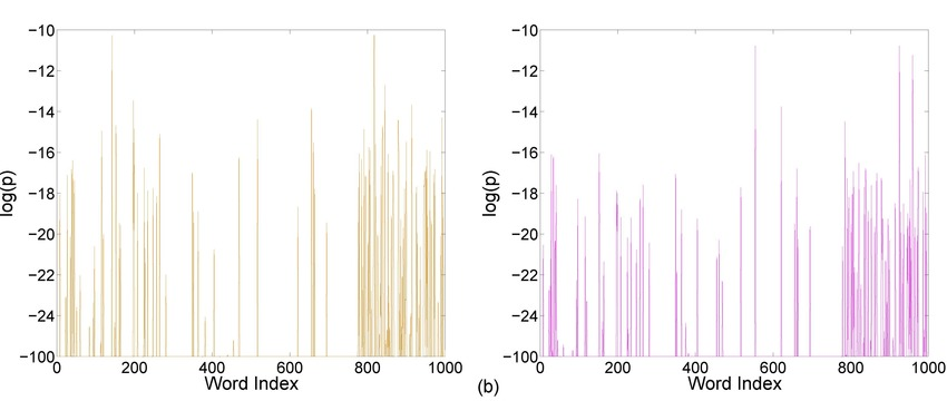 Comparison of logarithms of topic-dependent word probabilities for