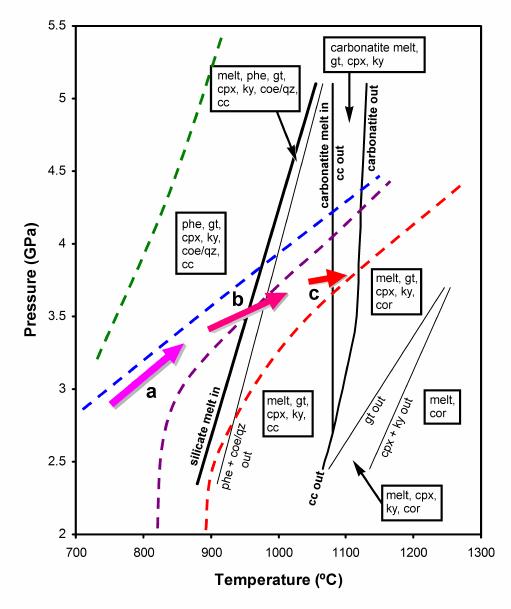 pressure temperature phase diagram