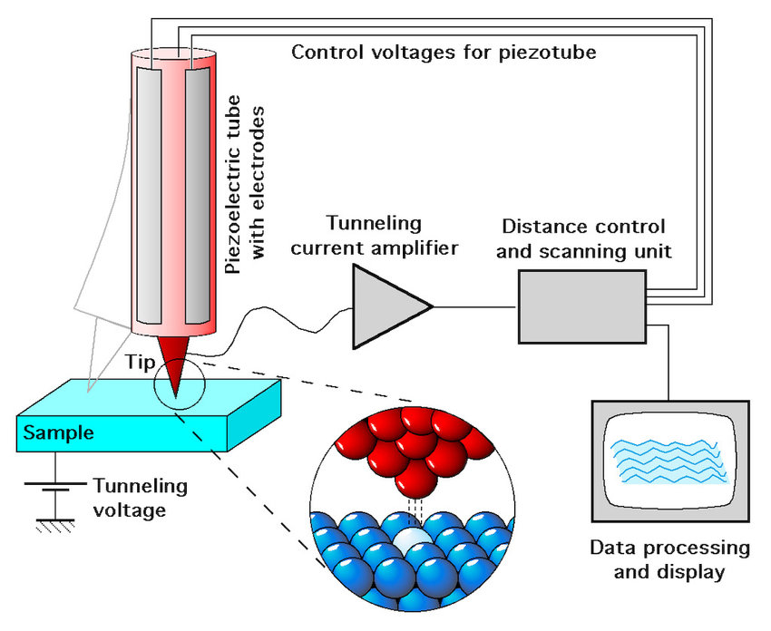 To obtain scanning tunneling microscope images, constant current is
