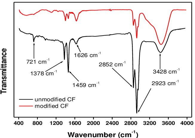 diagram of nitrogen