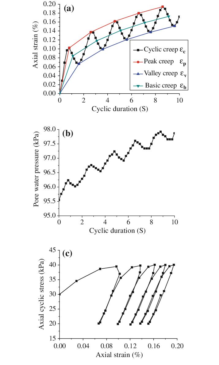 stressstrain diagram