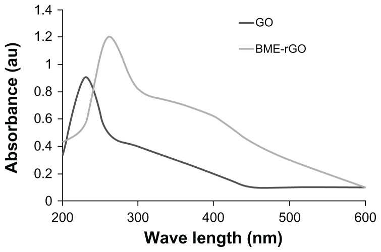 Ultraviolet-visible (UV-Vis) spectra of GO and rGO showing the