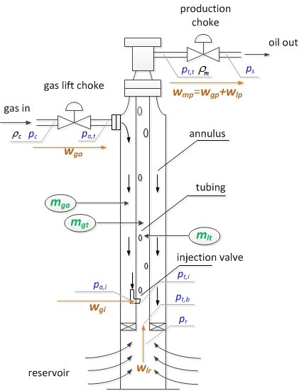 gas lift well schematic