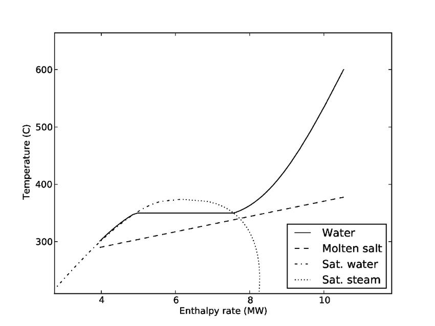 t h diagram steam