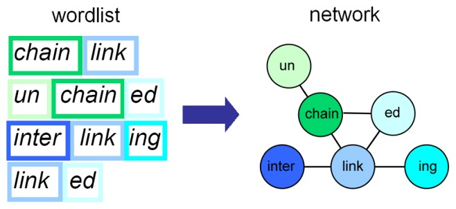 Each morpheme is a node and is connected to other morphemes if they