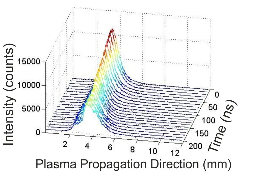 Motion of the peak intensity point of atomic copper (λ \u003d 522 nm) in