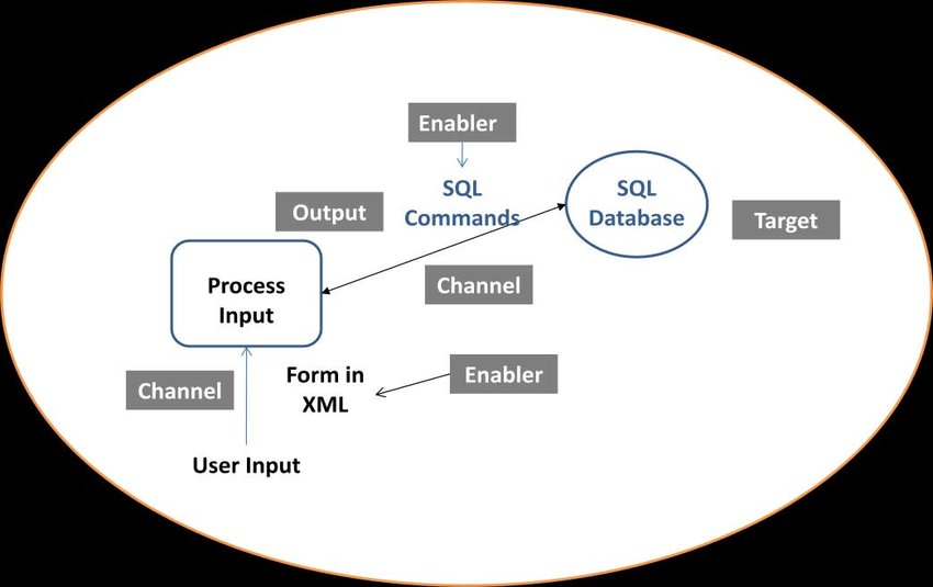 Attack Surface Example Threat modeling then analyzes the data flow