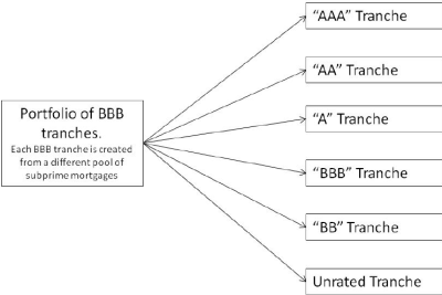 """A """"Mezz"""" ABS CDO created from the BBB tranches of an ABS 