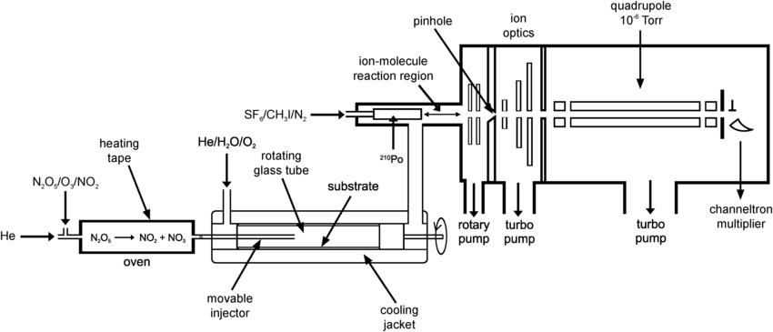 diagram of n2o5