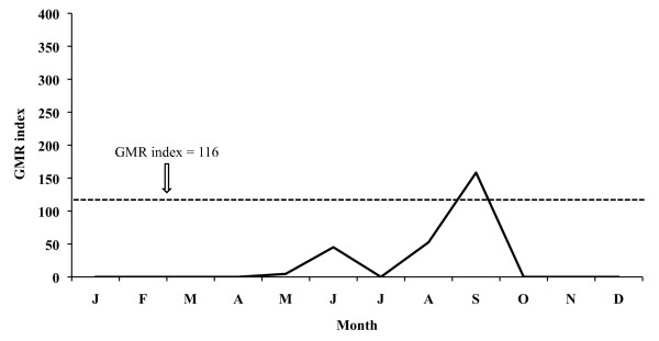 Monthly evolution of malaria risk transmission for P falciparum in