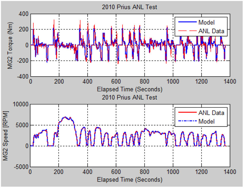 Traction Motor Torque Simulations The simulated battery pack