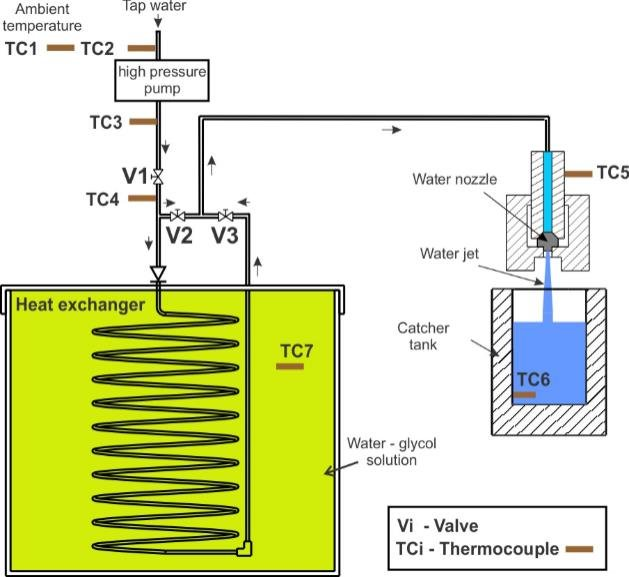 Schematic representation of cooling system for high pressurised