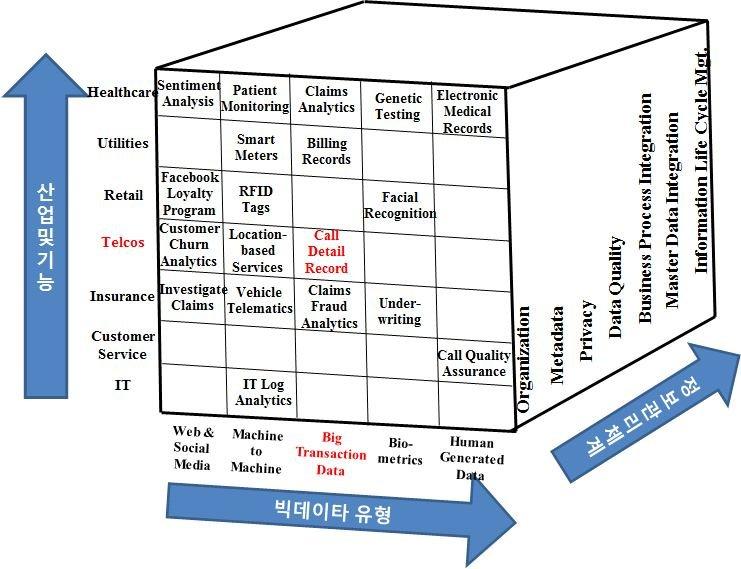 Big data management system framework Download Scientific Diagram