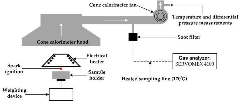 Schematic layout of the coupling of cone calorimeter and gas