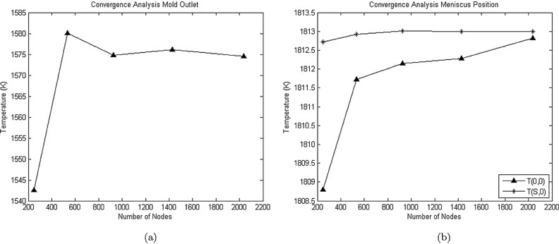 Convergence analysis (a) Mold outlet and (b) Mold inlet Download