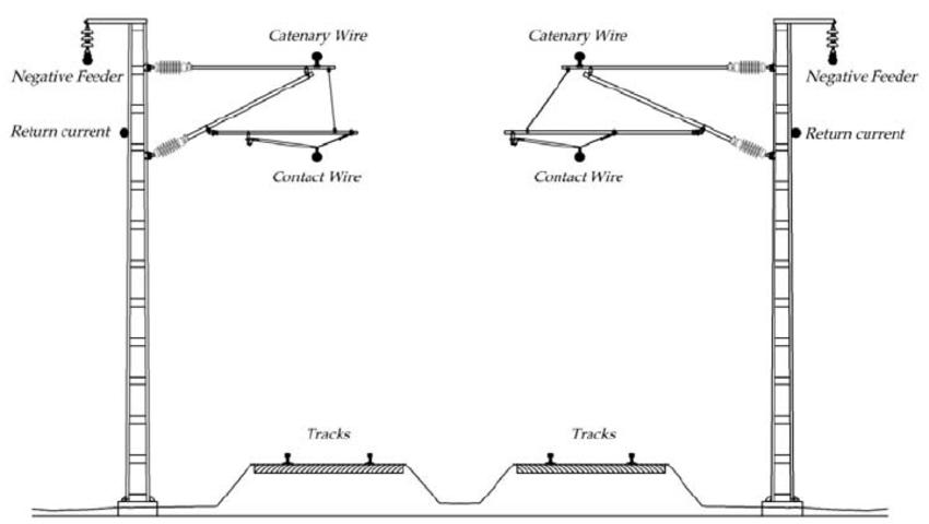 network wire diagram