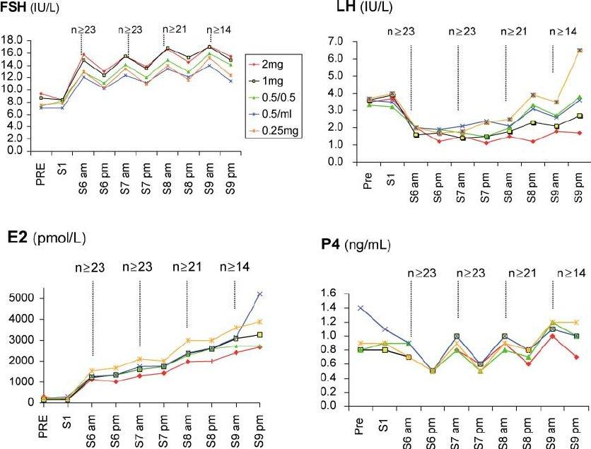 Mean serum levels FSH, LH, E2 and P4 Mean serum LH, FSH, E2 and P4