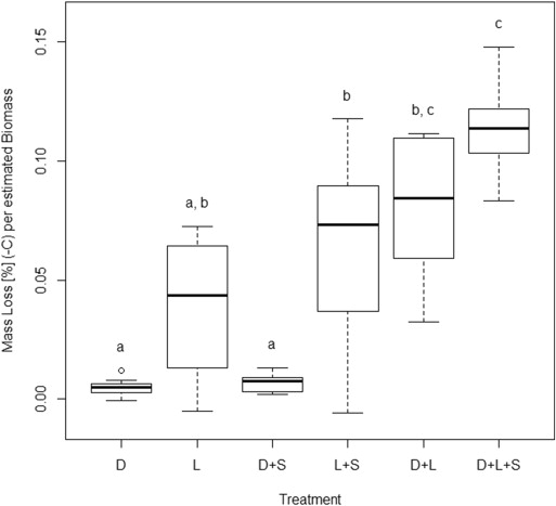 Estimated mass loss of Dactylis glomerata litter () projected to