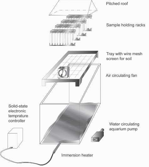 Controlled environment mold growth chamber Download Scientific