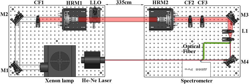 Schematic of the OP-IBBCEAS instrument M1, M2, M3, and M4 are beam