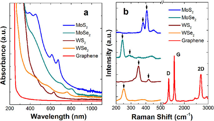 UV-visible spectra of the TMDC (MoS2, MoSe2, WS2, and WSe2) and