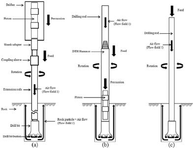 diagram of drilling machine