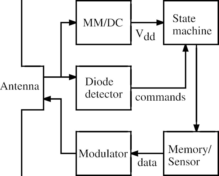 block diagram of a possible mmid transponder