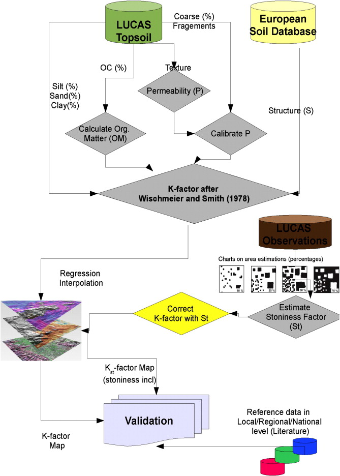 Methodology applied for the generation of a European K-factor (soil