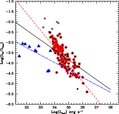 Relation between (L X / L bol) and L bol for low mass stars in the