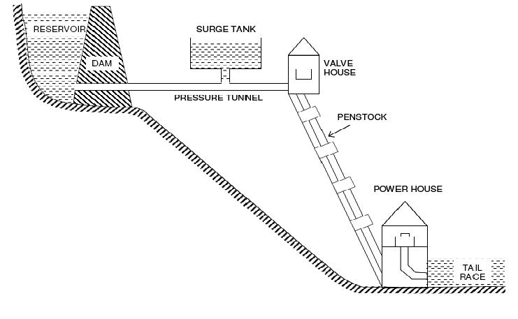 hydro power plant schematic diagram