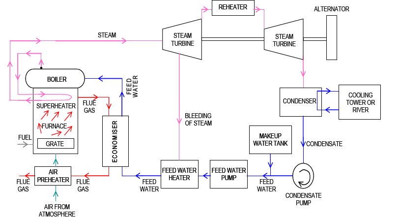 Water Steam And Fuel Gas Flow Diagram Of Steam Power