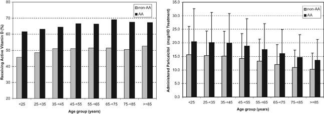Figure 3 Pattern of active vitamin D administration in the examined - calendar quarters