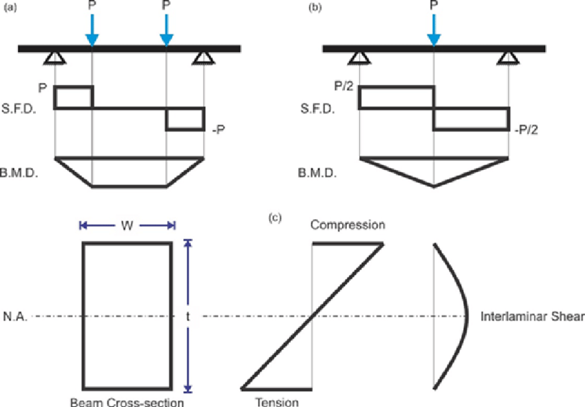 beam shear and moment diagrams