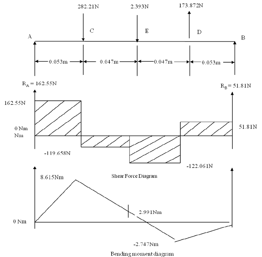 bending and shear force diagram