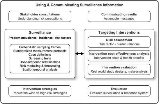 Key components of a health surveillance and response system - health components