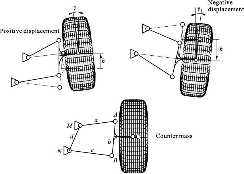 types of oscillations