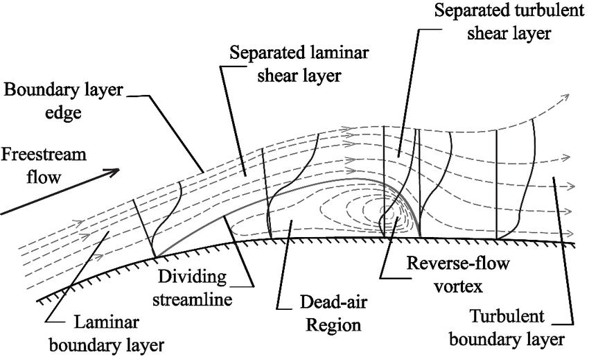 laminar and turbulent flow diagram