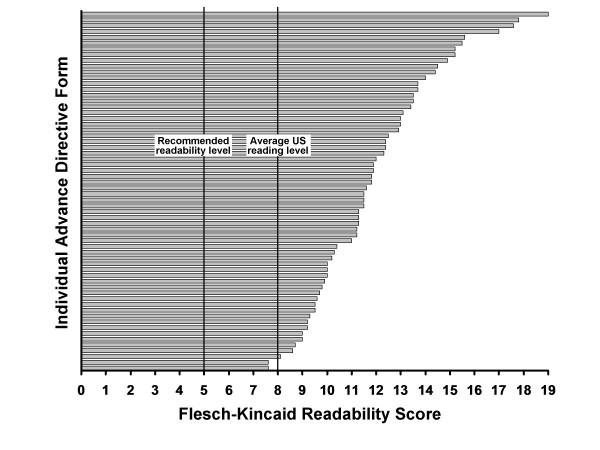 Flesch-Kincaid readability scores of advance directive forms of the - Advance Directive Forms