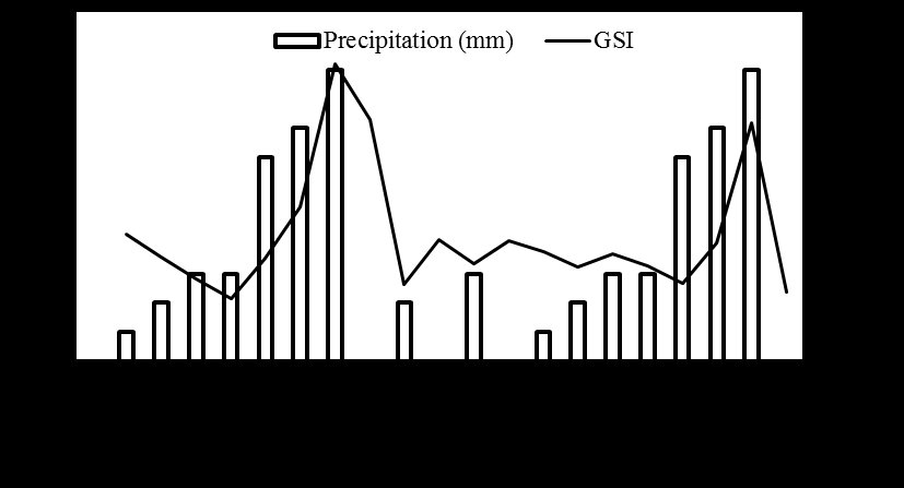 Monthly variation of GSI and monthly average precipitation (P) in